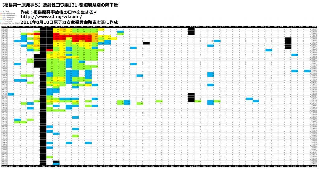 放射性ヨウ素日本全国版完成75