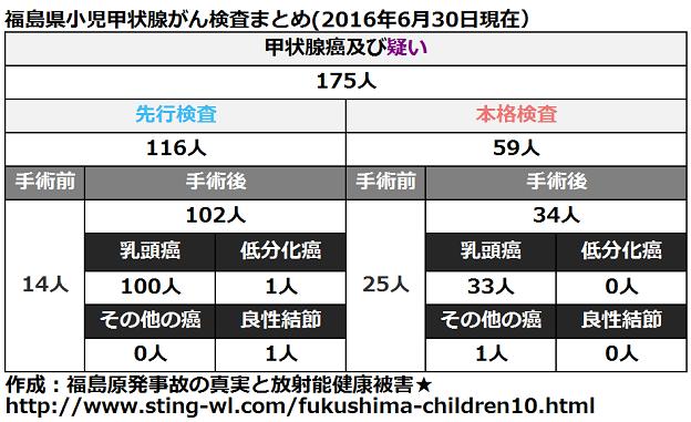 福島県小児甲状腺がん手術件数まとめ(2016年6月30日)