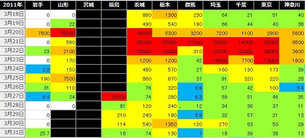 東日本放射性ヨウ素2011年3月後半