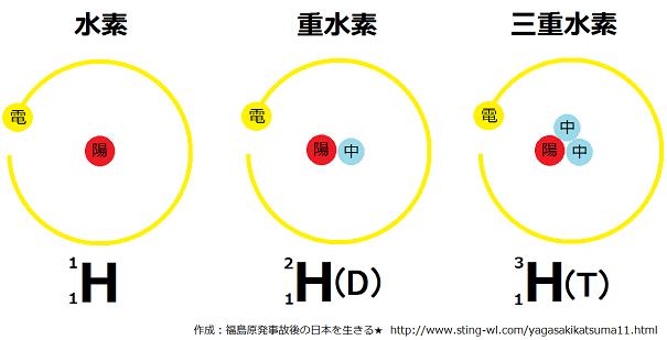 三重水素トリチウム説明