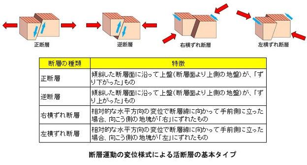 活断層の4分類