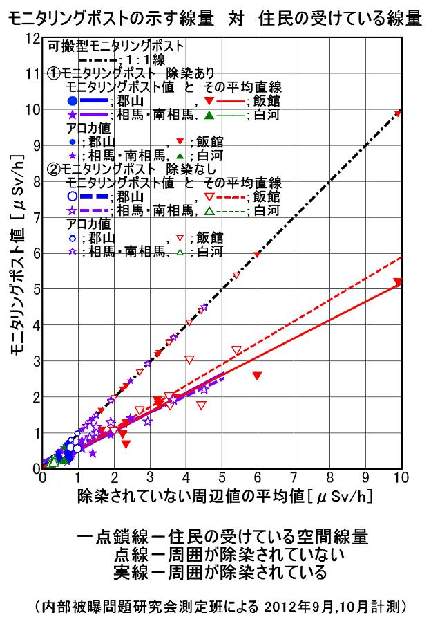 モニタリングポストの示す放射線量