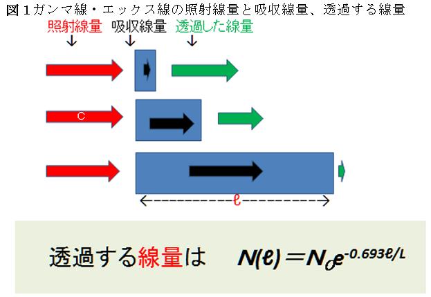 図1 ガンマ線・エックス線の照射線量と吸収線量、透過する線量