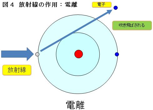 放射線の作用:電離