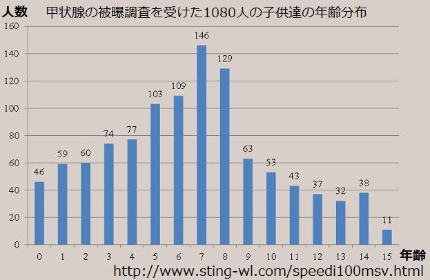 甲状腺被曝調査を受診した子供達の年齢分布0歳-15歳