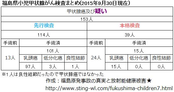 福島県小児甲状腺がん手術件数まとめ(2015年9月30日)