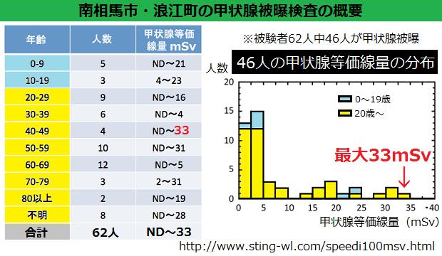 南相馬市と浪江町の被験者の年齢別一覧表、甲状腺等価線量別の棒グラフ