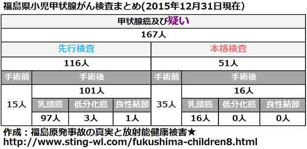 福島県小児甲状腺がん手術件数まとめ(2015年12月31日)