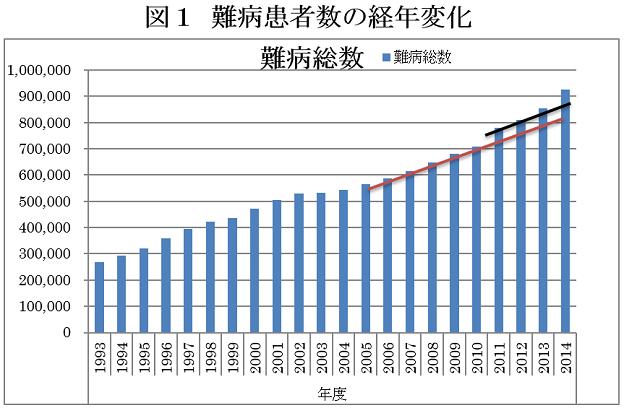 日本国内の難病患者数の経年変化