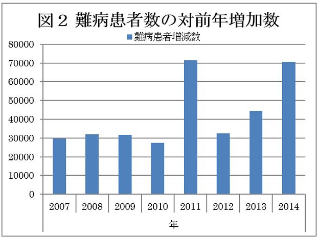 難病患者数の対前年増加数