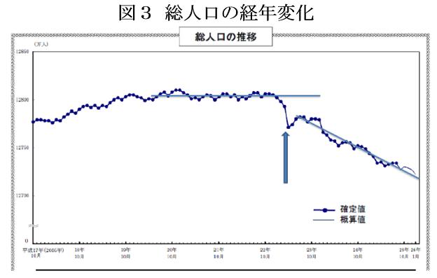 日本の人口推移