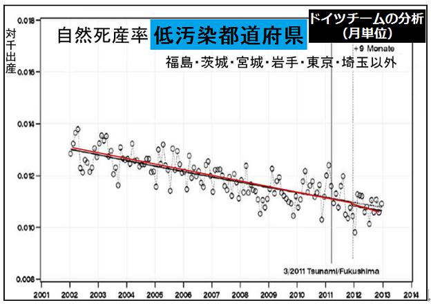 低汚染都道府県(茨城県、福島県、宮城県、岩手県、東京都、埼玉県以外の県)での自然死産率