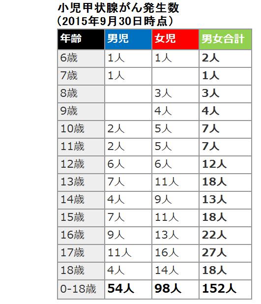 甲状腺がんの発生数(2015年9月30日現在)