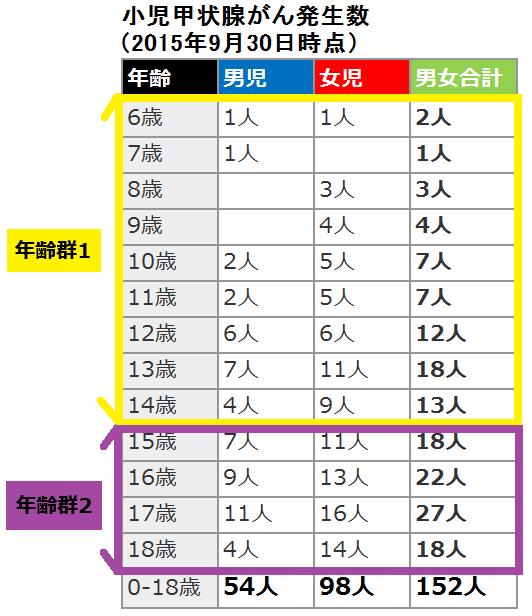 年齢群1(6~14歳)、年齢群2(15~18歳)の分類