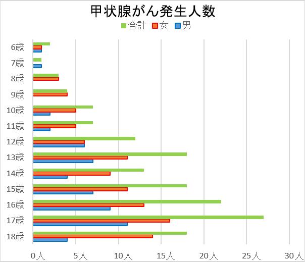 甲状腺がんの発生数グラフ(2015年9月30日現在)