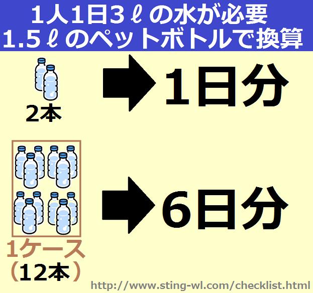 水の備蓄1日あたり1人3リットル