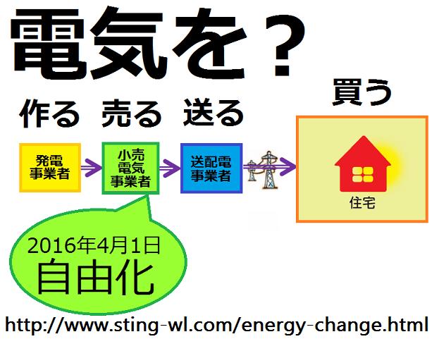 電力自由化と送配電事業者との関係図