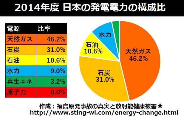 2014年日本の発電電力の構成