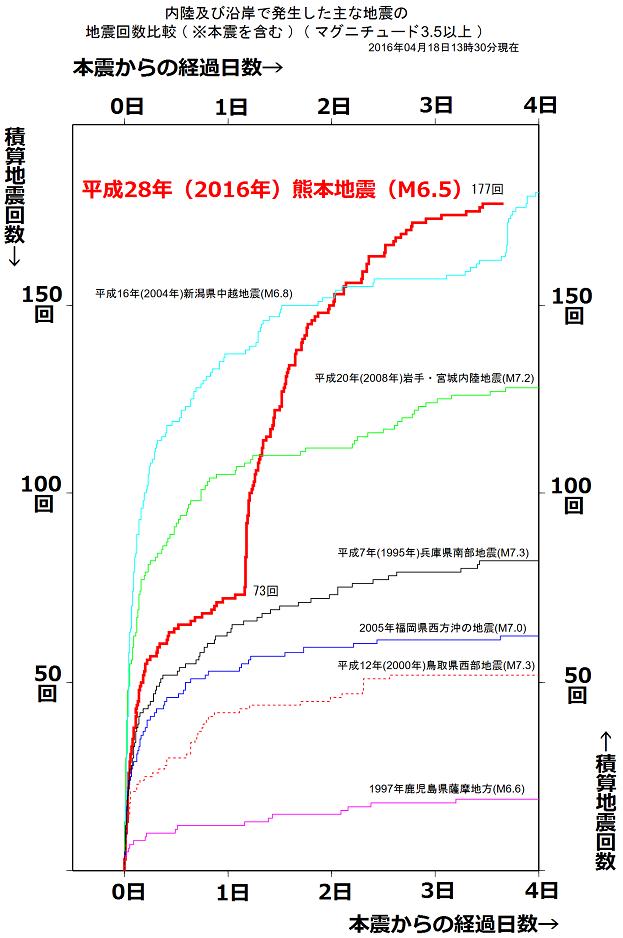 熊本地震の余回数