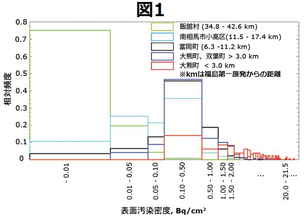 放射性セシウムによる表面汚染密度と相対頻度のグラフ