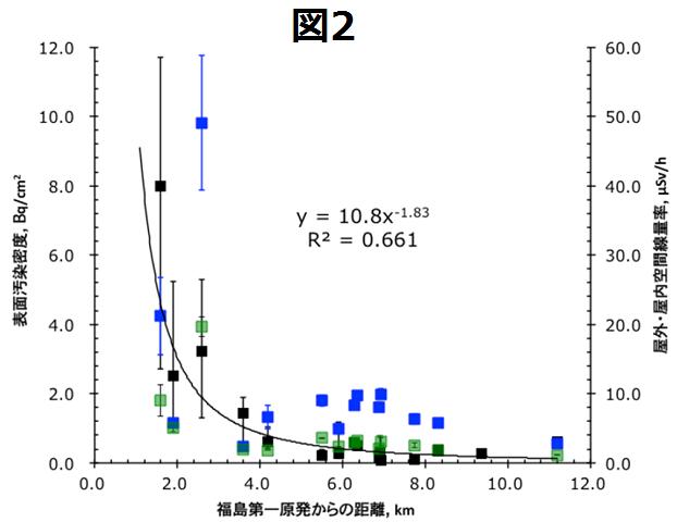 放射性セシウムの表面汚染密度と福島第一原発からの距離