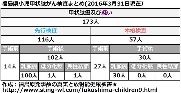 福島県小児甲状腺がん手術件数まとめ(2016年3月31日)