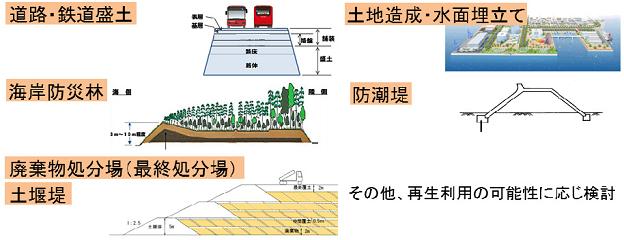 汚染土の再利用は道路、鉄道の盛り土や防災林や防潮堤の建設資材、土地造成や海など水面埋め立て
