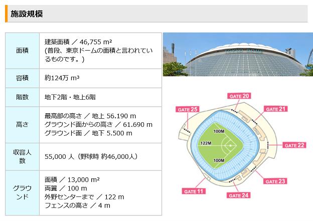 東京ドームの敷地面積