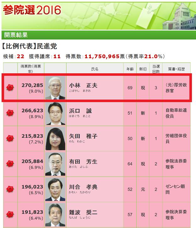 小林正夫参議院議員が民進党の比例代表でトップ当選