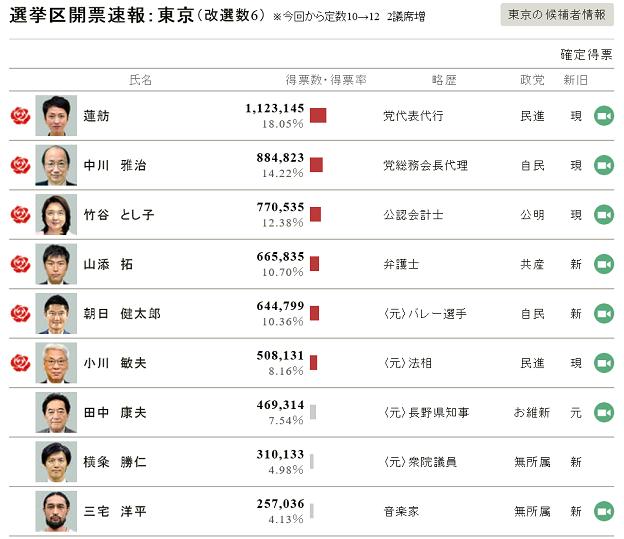参議院選挙2016の東京選挙区の開票結果は三宅洋平は9位で落選