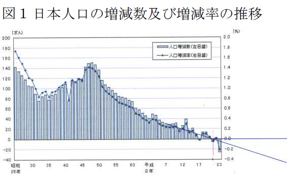 日本の人口の増減数及び増減率の推移