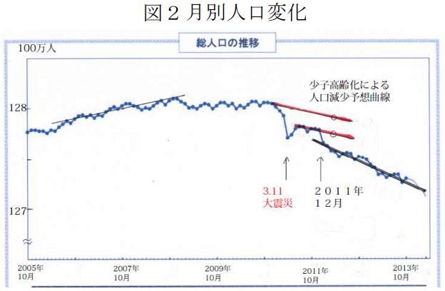 日本の月別の人口動態