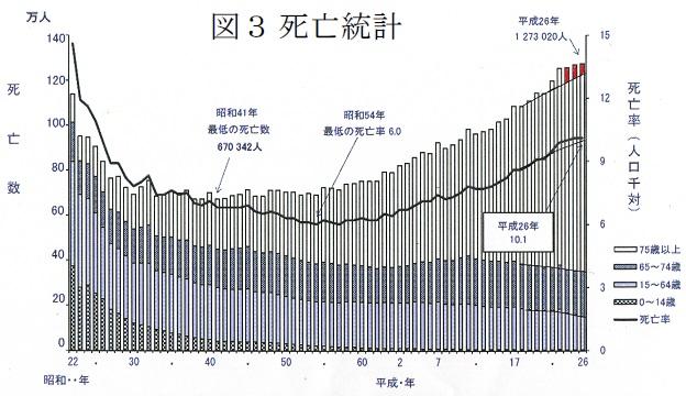 日本の死亡統計