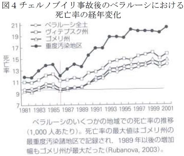 チェルノブイリ原発事故後のベラルーシにおける死亡率の経年変化のグラフ