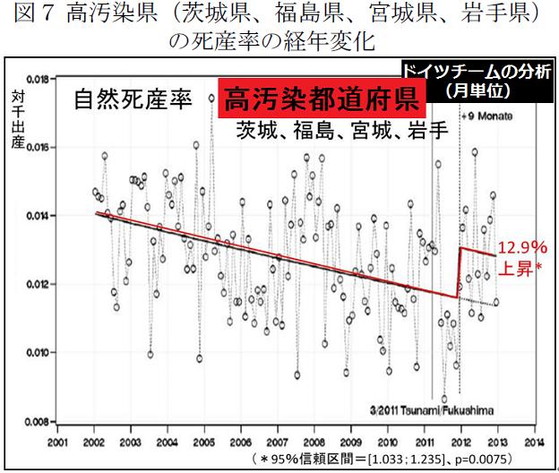 高汚染県(茨城県、福島県、宮城県、岩手県)の死産率の経年変化