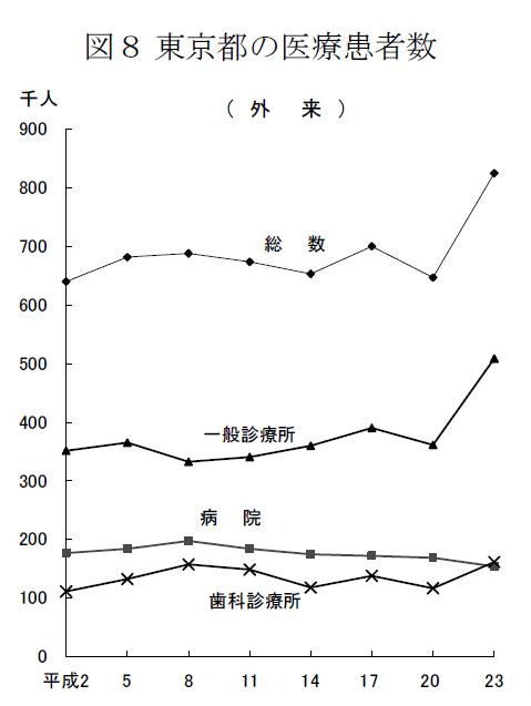 東京都の医療患者数