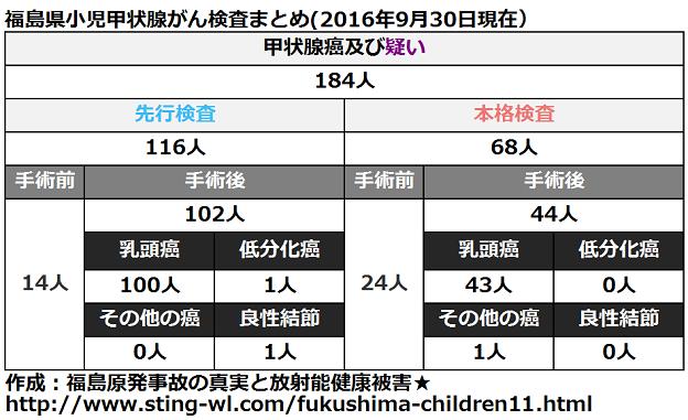 福島県小児甲状腺がん手術件数まとめ(2016年9月30日)