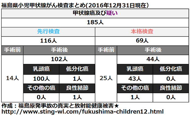 福島県小児甲状腺がん手術件数まとめ(2016年12月31日)