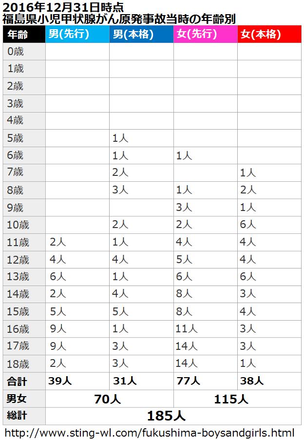 福島県の子供の甲状腺がん一覧表(先行検査、本格検査、男女別に福島原発事故当時の年齢で分類)