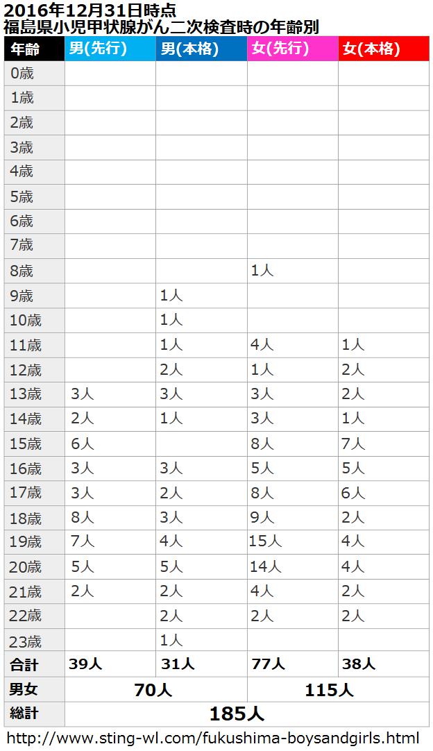 福島県の子供の甲状腺がん一覧表(先行検査、本格検査、男女別に二次検査時点の年齢で分類)