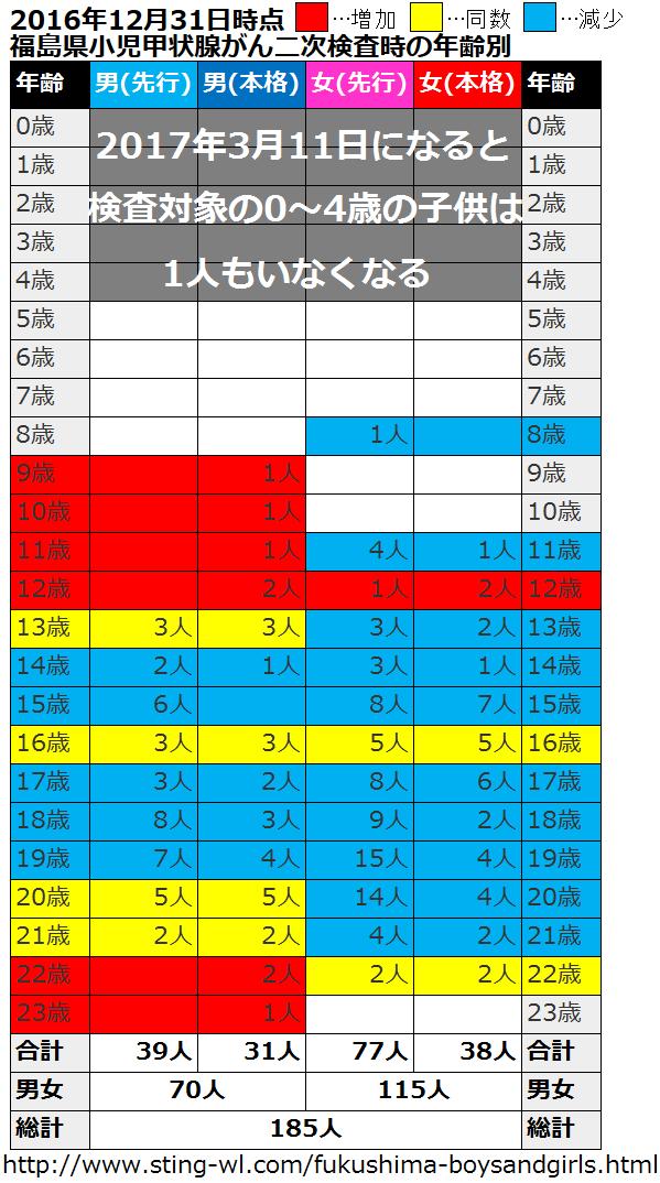 福島県の甲状腺検査の対象者と甲状腺がん患者の二次検査時点での分類2017年3月11日時点