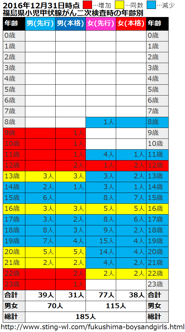 福島県の甲状腺がんの子供達の先行検査と本格検査の患者数比較