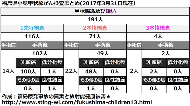 福島県小児甲状腺がん手術件数まとめ(2017年3月31日)