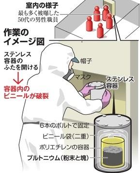 核燃料の飛散事故における事故現場での作業員の位置図