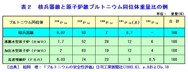 核兵器級と原子炉級プルトニウム同位体重量比の例