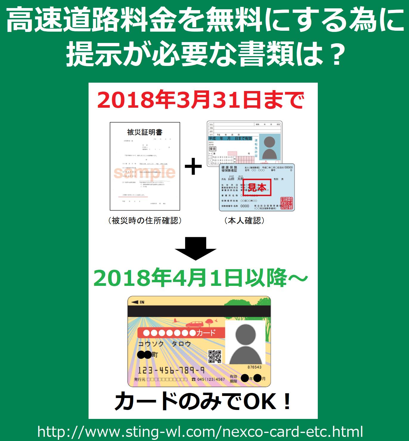 福島県の警戒区域等からの避難者が高速道路を無料で通行する際に必要な書類は2018年3月31日までは被災証明書+運転免許証等だが2018年4月1日より顔写真付きのカードのみでOK