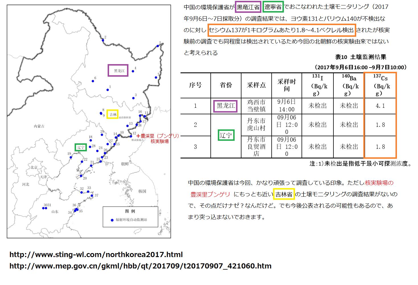中国の環境保護省の土壌モニタリングで黒竜江省、遼寧省からセシウム137が検出されたがもっとも北朝鮮の核実験場である豊渓里(プンゲリ)に近い吉林省が未検査の件