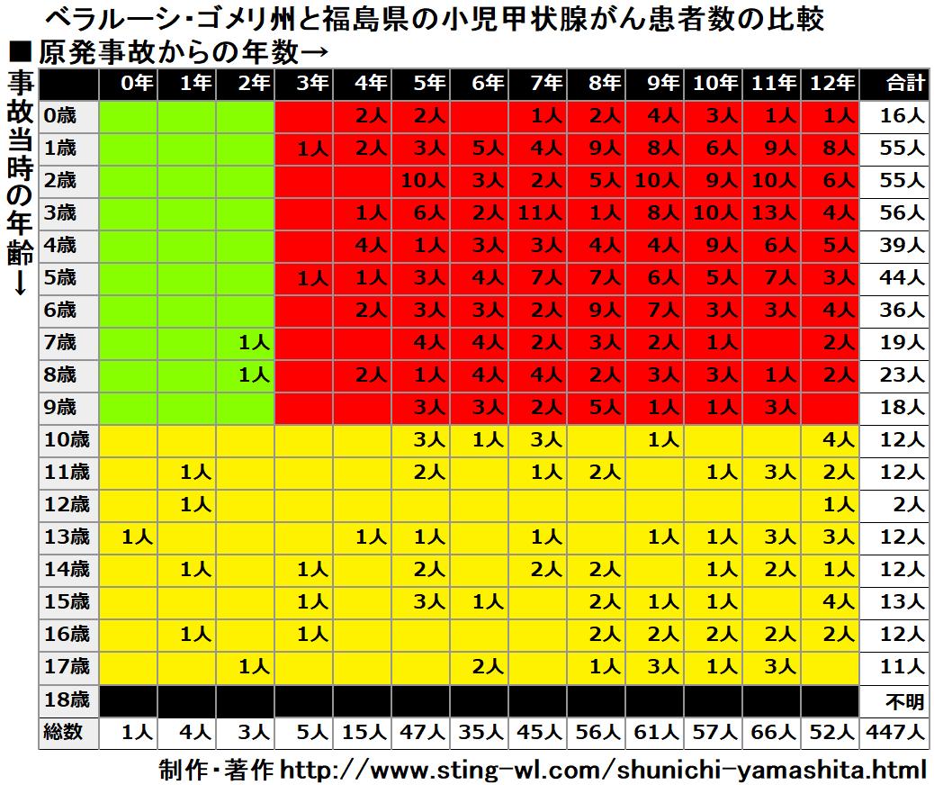 ゴメリ州の小児甲状腺がん患者数の資料の色を福島県と統一