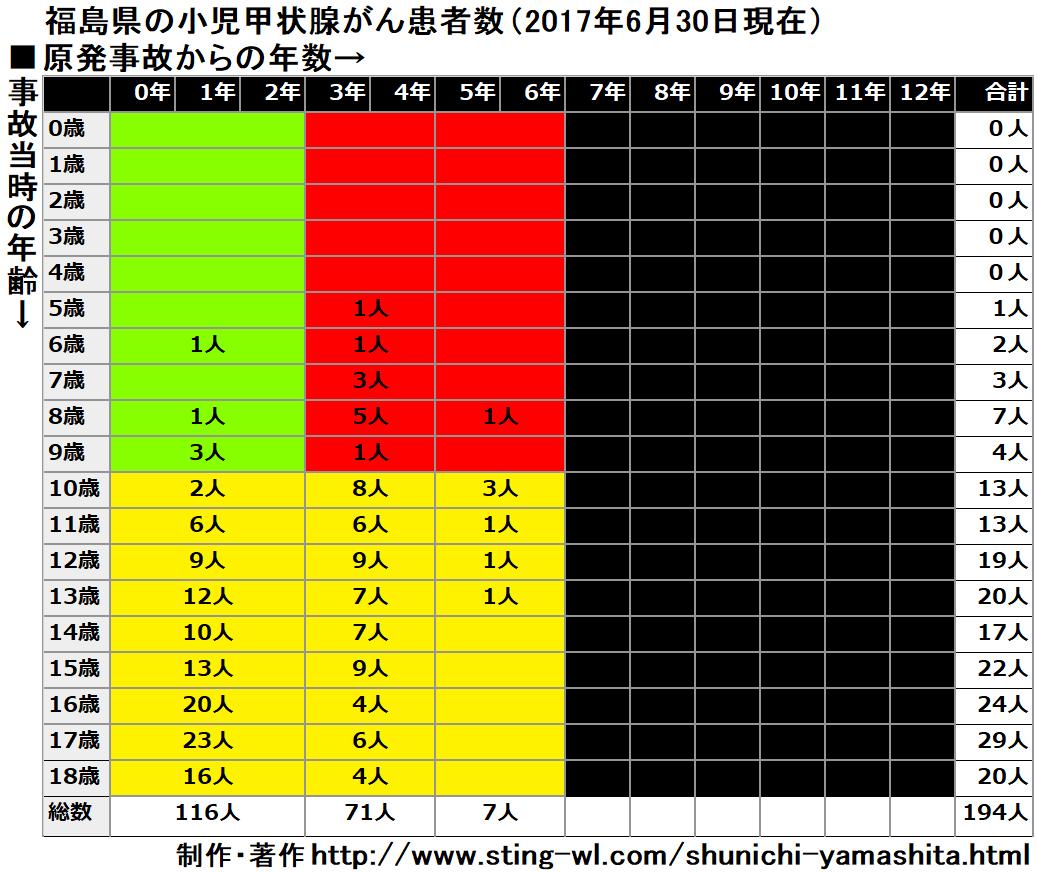 福島県の甲状腺がんの子供達を原発事故当時の年齢で分類した一覧表