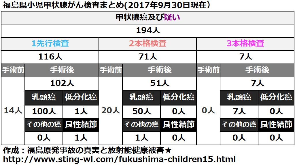 福島県小児甲状腺がん手術件数まとめ(2017年9月30日)